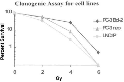 Clonogenic assay of a panel of human prostate cancer cell lines subjected to irradiation. Utilizing clonogenic assay, gold standard for monitoring cell survival after irradiation, it was demonstrated that PC-3 cells that overexpressed Bcl-2 were the most radioresistant cells assayed.