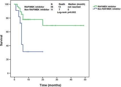 Kaplan-Meier estimate of overall survival from time of referral to phase 1 clinic in patients with mutBRAF treated with RAF/MEK targeting agents or other phase 1 trials.Tic marks represent patients still alive at the last follow-up. (Of 80 patients with BRAF mutations, 56 received a RAF/MEK targeting agents, 11 received a non RAF/MEK targeting agents and 13 were not enrolled on a phase 1 trial).