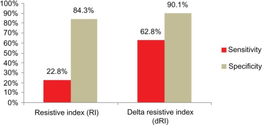Sensitivity and specificity of resistive index (RI) and delta RI in partial urinary obstruction.