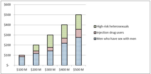 Model allocation to risk groups by budget amount.