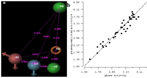 (a) Common pharmacophore for active ligands. Pharmacophore features are color-coded: dark blue H-donor, brown H-acceptor, filemot aromatic ring, green hydrophobic group. All distances between pharmacophore features are reported in Ångstroms; (b) Fitness graph between observed activity and Phase predicted activity for training and test set compounds.