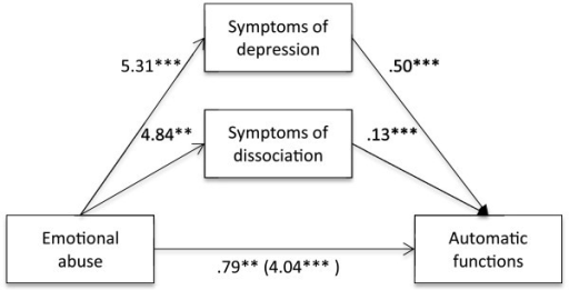 Indirect effect of emotional abuse on automatic functions through symptoms of depression and dissociation.Note. **p <. 01. ***p <. 001.
