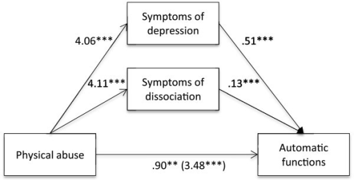 Indirect effect of physical abuse on automatic functions through symptoms of depression and dissociation.Note. **p <. 01. ***p <. 001.