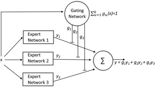"A mixture-of-experts architecture. The expert networks compete to learn tasks while the gating network mediates the competition. For every input (x), the gating network receives information about the performance of all of the expert networks (y1,2,3) involved in solving the task, and each expert network""s output is compared with the target output (y). The weights gating the output of each expert network (g1,2,3) are modified based on the relative performance of that expert network (compared to the other experts) for that input pattern. These gating weights not only determine the extent to which the output of each network contributes to the final output, but also modulate learning within each network such that more learning occurs within those expert networks that contribute more heavily to the final output."