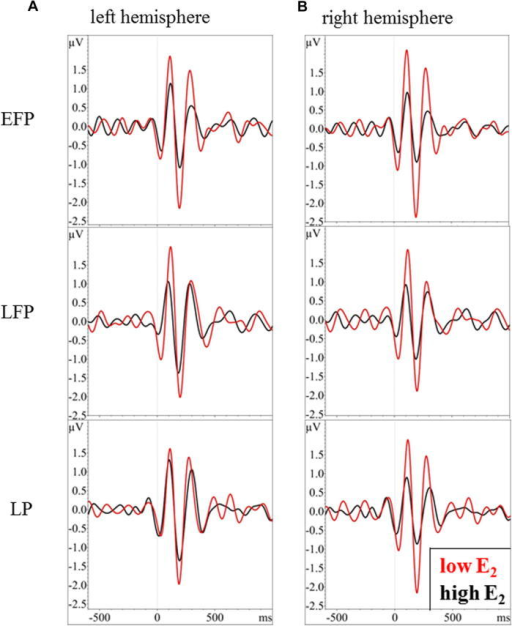 Cortical theta amplitudes in response to presentation of non-living NOF− items for women during early follicular phase (EFP), late follicular phase (LFP) and luteal phase (LP). Theta activity is shown for women below (red) or above (black) the median split of 17-β-estradiol. (For interpretation of the references to color in this figure legend, the reader is referred to the web version of this article.)