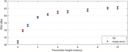 Different signal strengths (RSSI) at different heights of the Biotag above ground.The results indicate that first 3 meters of altitude upon the ground significantly attenuates the signal due to obstruction of the Fresnel zones.