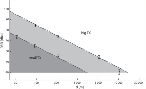 Modelling of the signal propagation of two different transmitters (small TX, Holohil; big TX, Biotag) in the field.The solid line represents the theoretical value of the effective range in free space. The values in the box-plots represent individual measurements under ideal conditions (line of sight). Other measured values fall into the grey area below the line. For the weaker transmitter (Holohil), the grey zone is shifted towards a smaller range.