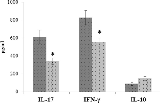 Cytokines production assay after treatment with hydroalcoholic extract of Hypericum perforatum. Spleen cells isolated from immunized mice with SRBC were cultured with 50 µl of PHA (1 mg/ml) for 72 h. The levels of IFN-γ, IL-17, and IL-10 in culture supernatants were determined after 72 h by ELISA. The results were shown as mean±SD. (* p < 0.001, versus control mice).