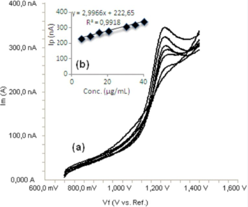 a) Linear sweep voltammograms for different concentrations of bosentan in acetonitrile solution containing 0.1 M TBACIO4 (5, 10, 15, 20, 30, 35 and 40 μg/mL), b) Mean calibration graph (n=6)