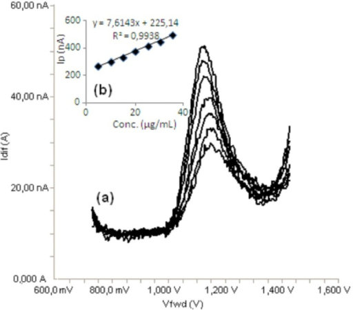 a) Differential pulse voltammograms for different concentrations of bosentan in acetonitrile solution containing 0.1 M TBACIO4 (5, 10, 15, 20, 25, 30 and 35 μg/mL), b) Mean calibration graph (n=6)