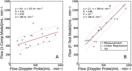 Regression of the corrected DCE-MRI models.Regression of the corrected DCE-MRI model results with the Doppler flow values for the one-compartment model (A) and for the F-test selection method (B). The solid line represents the linear regression fit of the measured data (circles). The dotted line depicts the standard deviation of the data related to the linear regression.