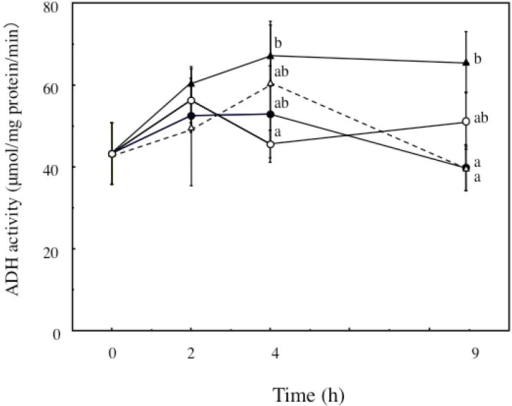 Effects of Ecklonia cava polyphenol (ECP) on the ethanol-induced increases in ADH activity in hepatocytes. Hepatocytes were incubated for 0–9 h with 100 mM, ethanol with or without ECP (6.25 μg/mL). ADH activity analysis was performed as described in the Materials and Methods section. Data are presented as the mean ± S.D. of three separate experiments. Values without a common letter are significantly different (p < 0.05 at 4 h, p < 0.01 at 9 h). ○: Control; ●: 100 mM ethanol; ▲: 100 mM ethanol plus 6.25 μg/mL ECP; △: 6.25 μg/mL ECP.