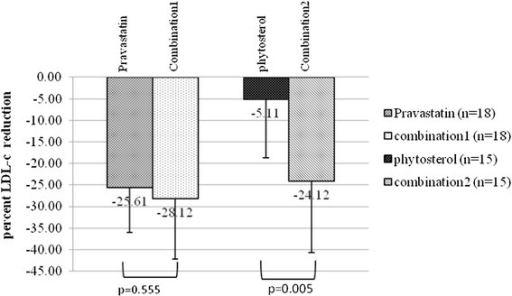 Comparison of LDL-c reduction between combination therapy and monotherapy. Pravastatin pravastatin, monotherapy in Groups 1 and 2; combination 1, combination therapy in Groups 1 and 2; phytosterols, phytosterols monotherapy in Groups 3 and 4; combination 2 combination therapy in Groups 3 and 4.