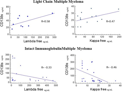 Scatter graph and correlations (R) of serum CD138 concentrations versus Serum Free Light Chain Kappa or Lambda concentrations in Intact Immunoglobulin Multiple Myeloma and Light Chain Myeloma Patients. R values were calculated by Pearson's correlation.