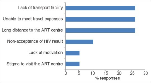 Reasons for nonadherence to antiretroviral therapy (ART) among HIV-positive mothers* (n = 11)