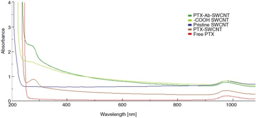 UV–Vis–NIR spectra for PTX–Ab–SWCVNT and PTX–SWCNT conjugates, −COOH functionalized SWCNTs, pristine SWCNTs, and free PTX. The peak at 270 nm is suggestive of side-wall functionalization of SWCNT with PTX and antibody.