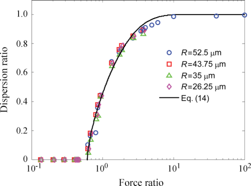 The variation of dispersion ratio, Ф, with the ratio of the fluid drag force to the pull-off force, η, for carrier particles with a range of radii.