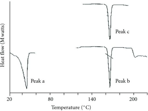 DSC thermograms of cetyl alcohol, pure indomethacin and indomethacin-loaded cetyl alcohol microspheres, peak a: cetyl alcohol, peak b: indomethacin, peak c: indomethacin-loaded cetyl alcohol microspheres (F3).