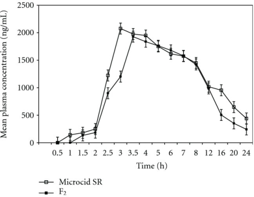Mean plasma concentrations:time profiles of indomethacin from Microcid SR and formulation F3.