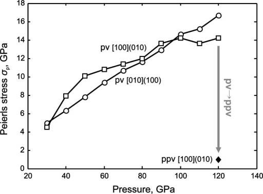 Dependence of the Peierls stress σp related to the easiest screw dislocation glide in MgSiO3 perovskite (pv) and post-perovskite (ppv) phases on pressure corresponding to lower mantle. Values for the pv phase are taken from Hirel et al. (2014)