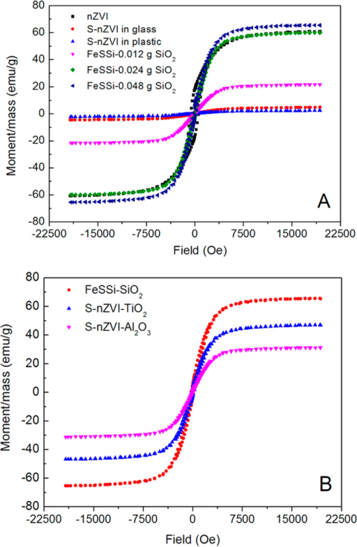Hysteresis loop of different nanomaterials from systems with (A) different concentrations of nano-SiO2 and (B) different nanoparticle seeding.
