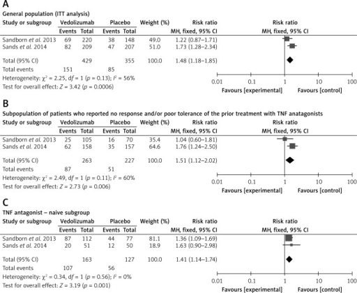 Forest plot of meta-analysis for vedolizumab vs. placebo of response to treatment A) in the general population (ITT analysis) at week 6, B) in the subpopulation of patients who reported no response and/or poor tolerance of the prior treatment with TNF antagonists at week 6, and C) in the TNF antagonist-naive subgroup at week 6