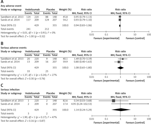 Forest plot of meta-analysis of adverse events for vedolizumab vs. placebo: A – any adverse event, B – serious adverse events, C – serious infection (ITT analysis)