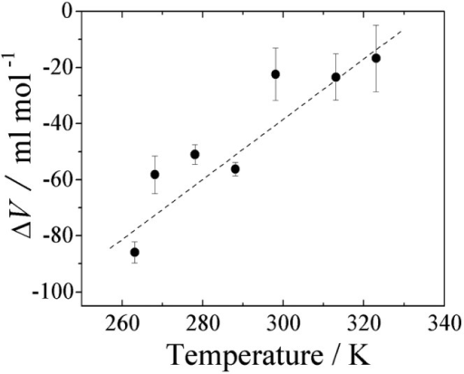 Plot of the change in partial molar volume ΔV on unfolding against temperature. Best-fit to eq. 7 gives a change in expansivity Δα on unfolding (260~320 K, pH 2) to be 1.07 ml mol−1 deg−1.