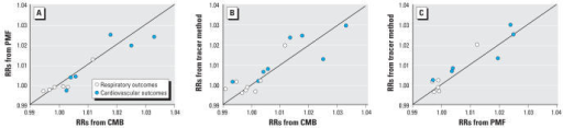 Agreement of estimated RRs (0-day lag) for all RD and CVD between (A) CMB and PMF (R2 = 0.87), (B) CMB and single-species tracers (R2 = 0.76), and (C) PMF and single-species tracers (R2 = 0.87). Observations are taken from the comparable source categories.
