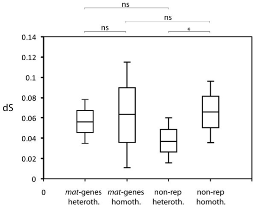 Mean rate of synonymous substitutions (dS) for mat- and non-reproductive genes of the heterothallic and homothallic datasets, obtained through pairwise comparisons between taxa in all possible combinations. Heterothallic and homothallic non-reproductive genes are statistically different from each other (P = 0.05, Mann-Whitney U-test).