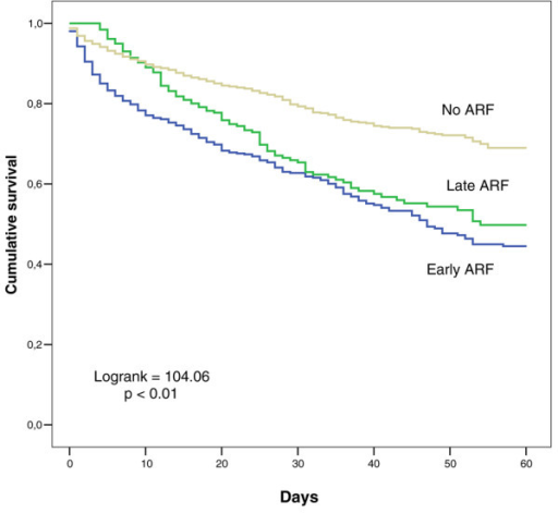 Kaplan-Meier 60-day survival curves in patients without acute renal failure (ARF) and with early- and late-onset ARF.