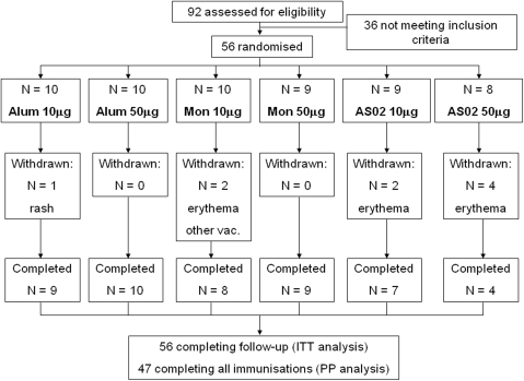 "Study flow chart showing number of volunteers randomised, withdrawn and completing follow-up.Coding for adjuvant as follows: Alum = Alhydrogel™, Mon = Montanide. Reasons for withdrawal are given: ""rash"" = allergic rash unrelated to study procedure, ""erythema"" = grade 3 injection site erythema leading to withdrawal, ""other vac."" = concomitant Hepatitis B vaccination leading to exclusion."