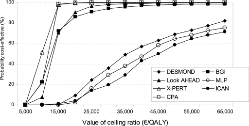Cost-effectiveness acceptability curves for each intervention.