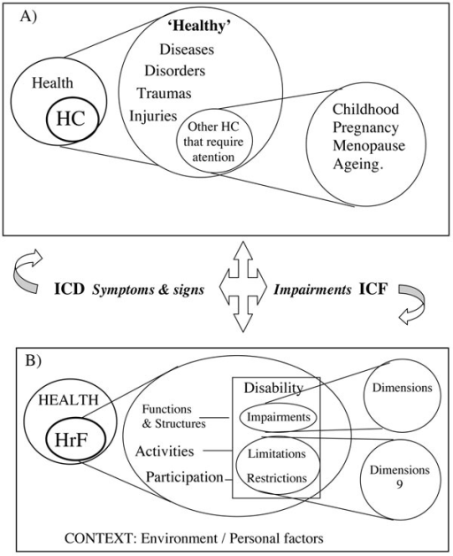 Hierarchical map of health conditions and health-related functioning including several perspectives from WHO: Health promotion, Health-related Quality of Life, and Health-related functioning based on ICF A) health conditions and B) health-related functioning.