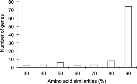 Distribution of the number of amino acid similarities in 98 Acropora millepora–A. palmata homologous pairs.