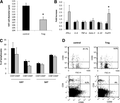 Treg treatment induces a shift toward an anti-inflammatory milieu in VAT. Db/db mice were uninephrectomized at the age of 6 weeks and followed for 56 days. One group intravenously received FACS-sorted CD4+FoxP3+ Tregs every 14 days (gray bar), whereas the control group was injected with CD4+FoxP3− control T cells (black bar). A: The VAT cell diameter was determined by morphological evaluation (n = 4 per group). B: The cytokine response in VAT was quantified by real-time PCR (n = 8 per group). The fold increase to the mean expression of controls is provided. C: The percentage of CD4+CD69+ and CD8+CD69+ T cells was evaluated in VAT and SAT by flow cytometry (n = 4 per group). Pooled or representative data of two independent experiments are shown. *P < 0.05. D: Representative dot plots from gated CD8+ T cells and from CD8/CD69 double staining in VAT. FSC-H, forward scatter height.