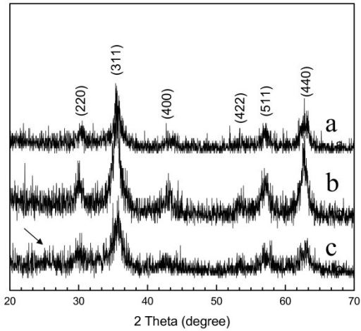 XRD diffraction patterns of the Fe3O4@PPy deposits prepared under different amounts of pyrrole monomer at 160°C: (a) 0.1 mL, (b) 0.3 mL, (c) 0.5 mL.
