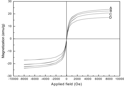 Magnetization curve of the Fe3O4@PPy prepared under different amounts of pyrrole monomer at 160°C: (A) 0 mL, (B) 0.1 mL, (C) 0.3 mL, (D) 0.5 mL.