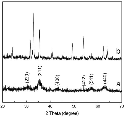 XRD diffraction patterns of the solid samples prepared under solutions: (a) 9 mL 0.06 M Na3cit aqueous solution, (b) 9 mL water.