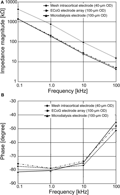 Impedance spectroscopy results for the fabricated PSPI-based neural electrodes. The recording microelectrode's impedances were measured in a 0.9% saline solution at room temperature. (A) The average magnitude of recording microelectrode's impedance for the 100 μm diameter of the ECoG electrode and the guide cannula electrode, and the 40 μm diameter of the mesh intracortical electrode, respectively. (B) The average phase of recording microelectrode's impedance.