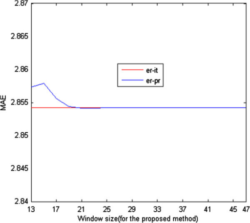 Computation times of the iterative RLS (t-it) and proposed RLS (t-pr) estimation methods for different values of β.