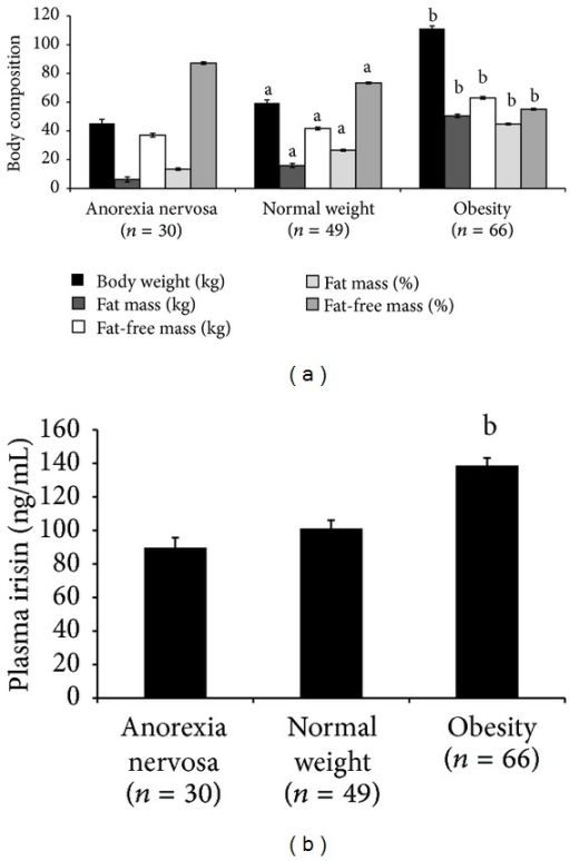 Body composition and plasma irisin circulating levels. Body weight (kg), fat mass (kg), fat-free mass (kg), fat mass (%), and fat-free mass (%) are shown in the anorexia nervosa, normal weight, and obese groups. (a) Plasma irisin concentration in the three experimental groups (b). The data are shown as the mean (SE). Statistically significant differences are denoted as (a) P < 0.001 versus anorexia nervosa and (b) P < 0.001 versus normal weight and anorexia nervosa.