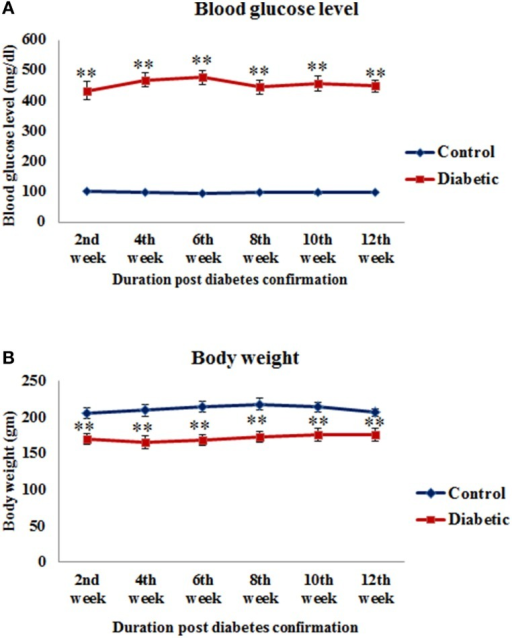 Blood glucose level (A) and body weight (B) of control and STZ-induced diabetic animals. Diabetic animals were showing significantly reduced body weight and increased blood glucose level in comparison to controls. Values are presented as mean ± s.e.m. (n = 6.8). **p ≤ 0.001 for comparison of diabetic group with the respective controls.