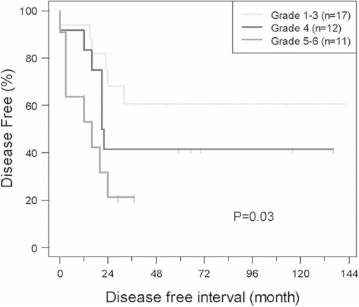Event-free survival (EFS) of localized/extremity tumor patients based on tumor necrosis. The 5-year EFS for patients with grades 5 to 6 was significantly different than the 5-year EFS of patients with grades 1 to 3 and grade 4 tumor necrosis (P=0.03).