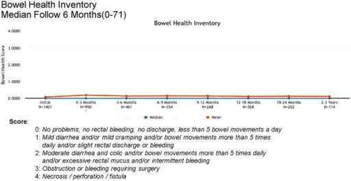 Bowel Health Inventory scores at baseline and following treatment.