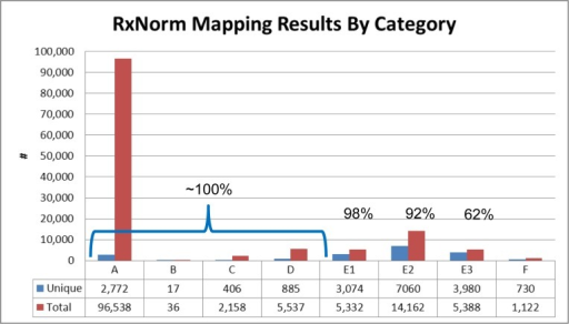 Distribution of input terms across scoring categories. A. Perfect matches; B: Score == 100 for exactly 1 term, and that one is non-proprietary; C: Score == 100 for more than 1, and winner is non-proprietary; D: Score == 100 for proprietary only (whether 1 or more); E1: 75 ≤ Match score < 100; E2: 50 ≤ Match score < 75; E3 Match score < 50; F: No match found.