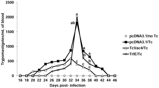 Blood parasitemia control in dogs immunized with TcVac4.Dogs were immunized with TcVac4 or TrIE, and infected with T. cruzi as in Fig 1. Blood samples were evaluated for parasitemia by light microscopy at alternate days post-infection. Shown are data from day 16 to 46 after challenge infection, presented as mean values (n = 6/group). Different letters above lines show statistical differences (p< 0.05) among treatments within the same day of sampling according to Tukey's test.