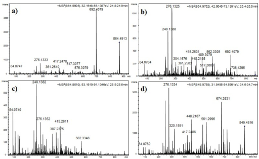 Product ion spectra for [M + H]+ of compound 14 at (a) CE: 35 eV; (b) CE: 50 eV; and (c) CE: 70 eV; and (d) compound 21 at CE 35 eV.