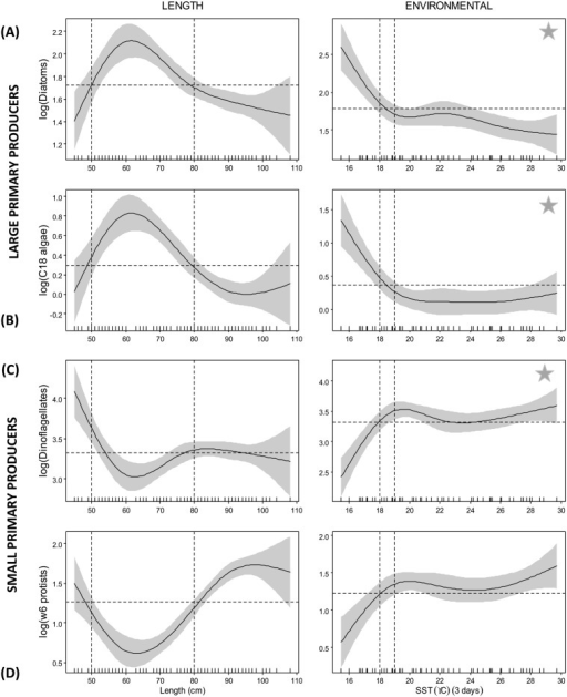 Smoother plots of GAMM predicted albacore fatty acid tracers of large primary producers: (A) diatoms (EPA +14:0), (B) C18 algae, (C) dinoflagellates (DHA), and (D) ɷ6 protists.The dashed horizontal black lines represent the intercept in each plot. The dashed vertical lines approximately delineate the range of the explanatory variable above the zero line used as thresholds. The solid grey area bracketing the response curves show the confidence limits of the model and are twice the standard error. A star represents the model fit for that particular response variable with the highest % deviance explained (S3 Table).