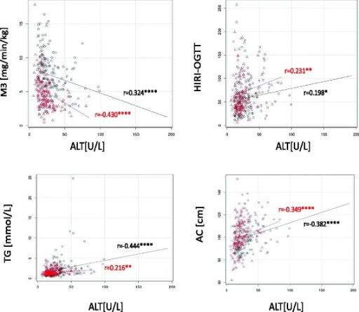 Scatter plots for bivariate correlations between liver enzymes and component of metabolic syndrome. Scatter plots in men (black spots) and women (red spots) representing bivariate (Spearman) correlations between HIRI, M3, basal glucose, TG, AC and liver enzymes (ALT, AST, GGT). Correlation coefficients are indicated in black (men), and in red (women). Correction done for BMI, age, HBA1c, genetic disposition and alcohol consumption. Significance level of each correlation is further indicated *: p < 0.05, **: p < 0.01, ***: p < 0.001, ****: p < 0.0001